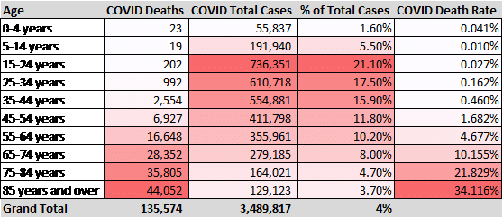 total deaths from COVID-19 by age demographic