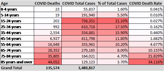 total COVID cases by age demographics