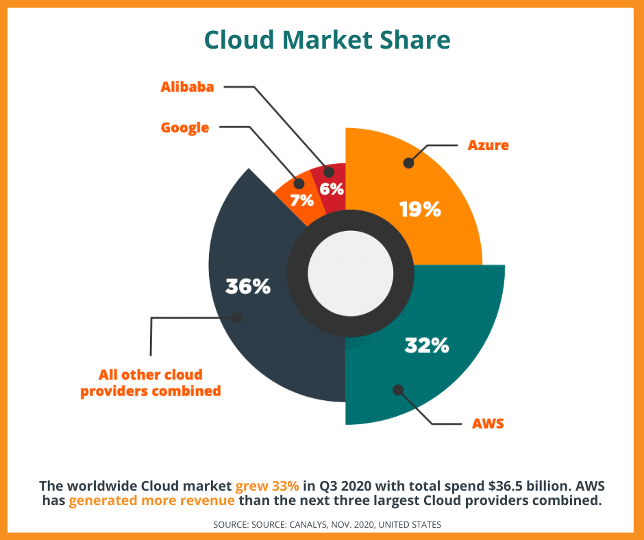 The worldwide Cloud market grew 33% in Q3 of 2020, with a total spend of $36.5 billion with AWS leading that market.